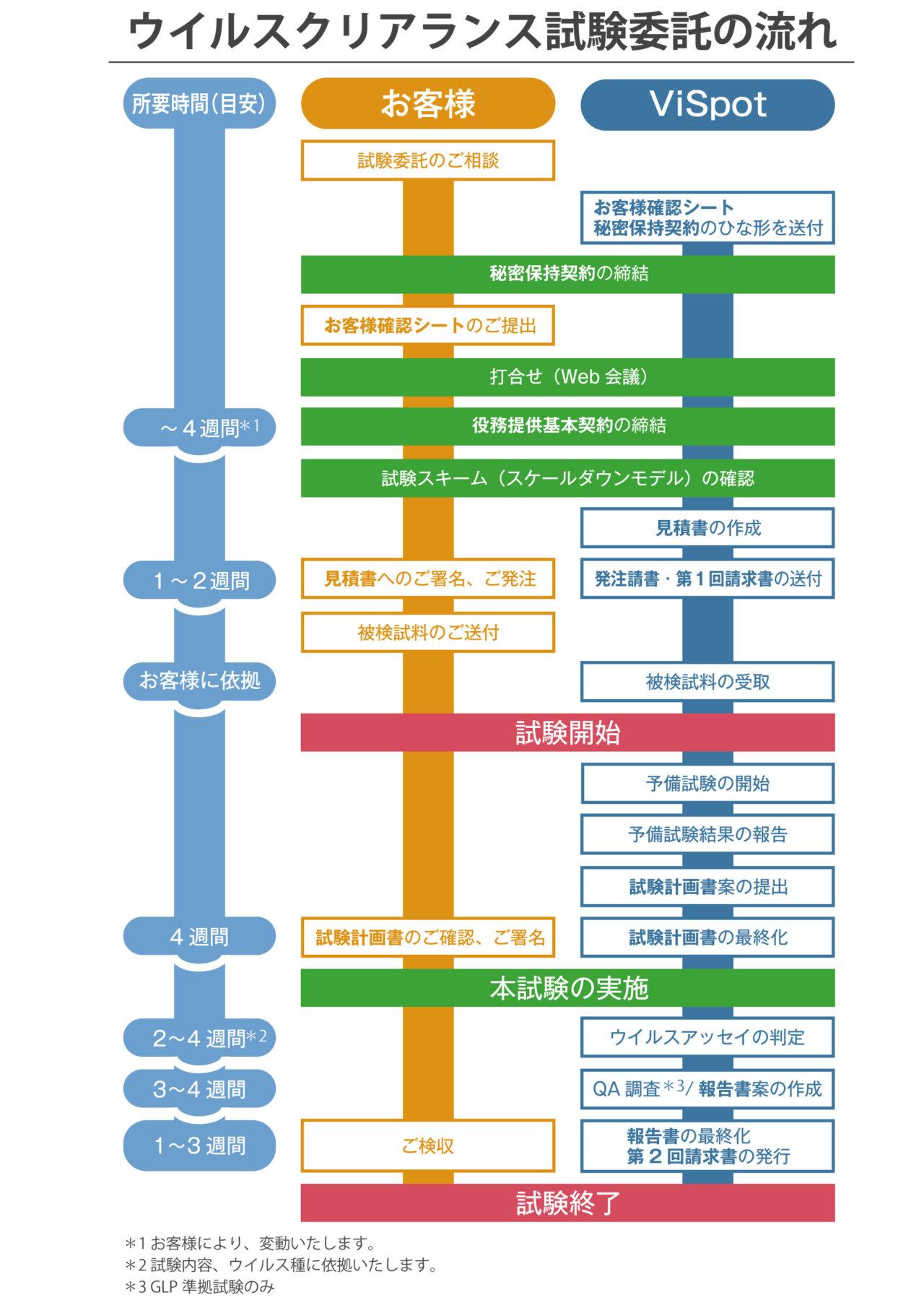 ウイルスクリアランス試験試験委託の流れ
