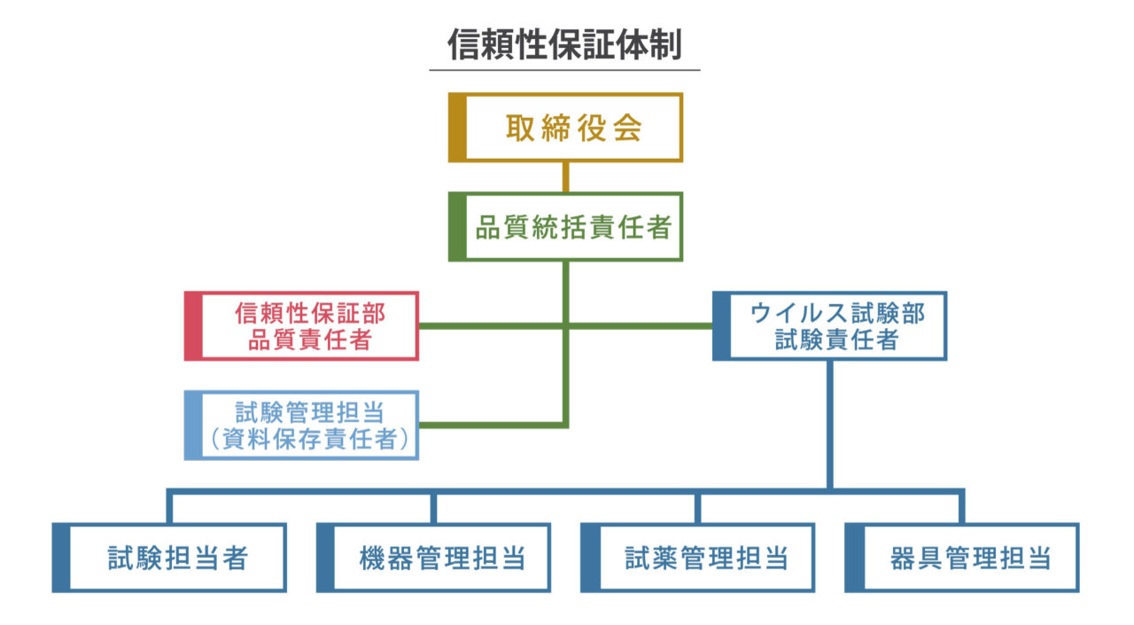 ViSpot-信頼性保証体制図